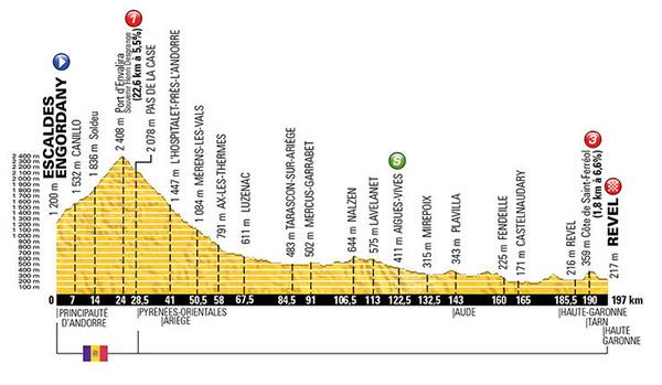 Stage 10 Tour de France 2016