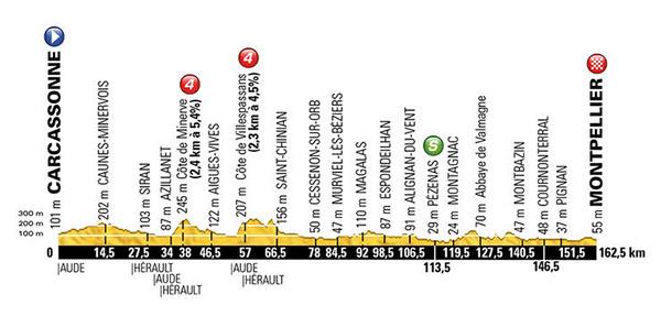 Stage 11 Tour de France 2016