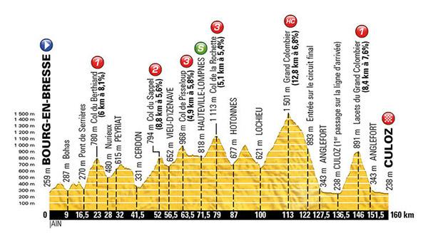 Stage 15 Tour De France 2016