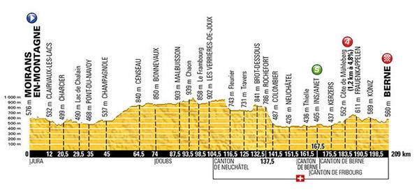 Stage 16 Tour De France 2016