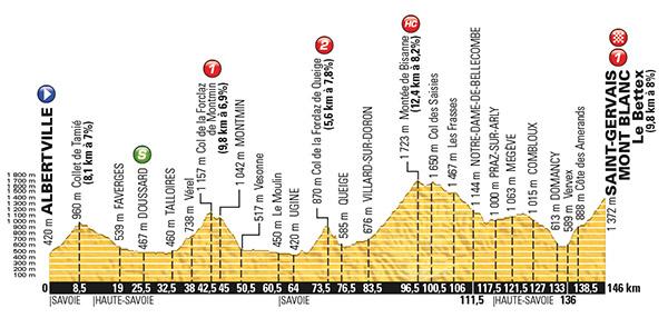 Stage 19 Tour de France