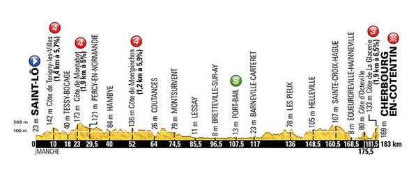 Stage 2 Tour De France 2016