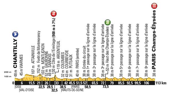 Stage 21 Tour De France 2016