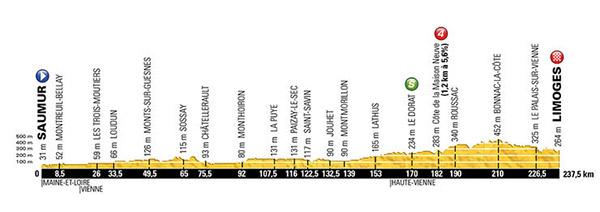 Stage 4 Tour De France 2016
