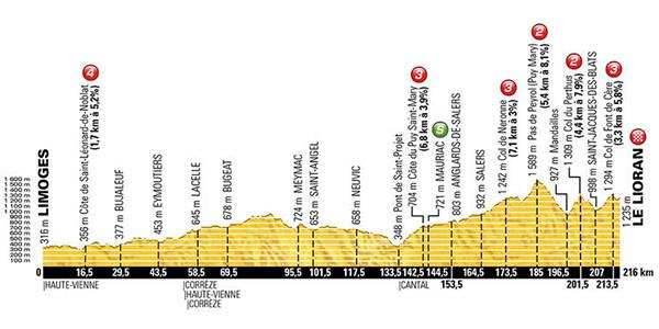 Stage 5 Tour de France 2016