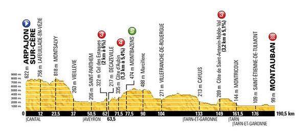Stage 6 Tour de France 2016