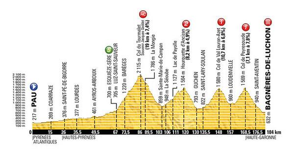 Stage 8 Tour de France 2016