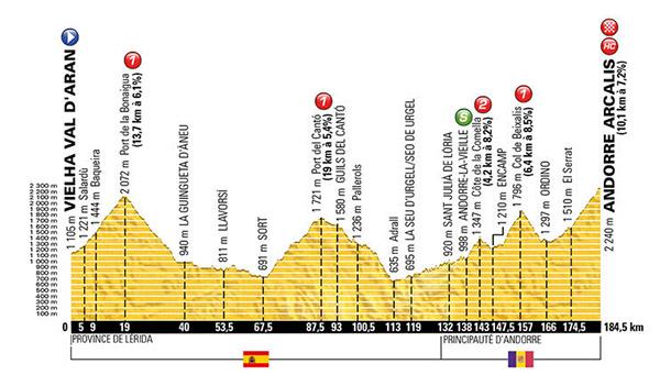 Stage 9 Tour de France 2016